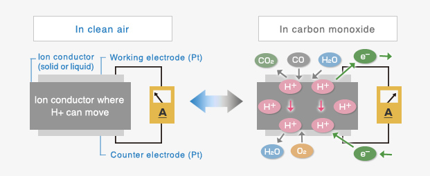 Operating Principle ‐electrochemical Type Gas Sensor